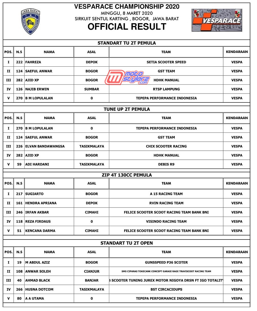 OFFICIAL RESULT-1