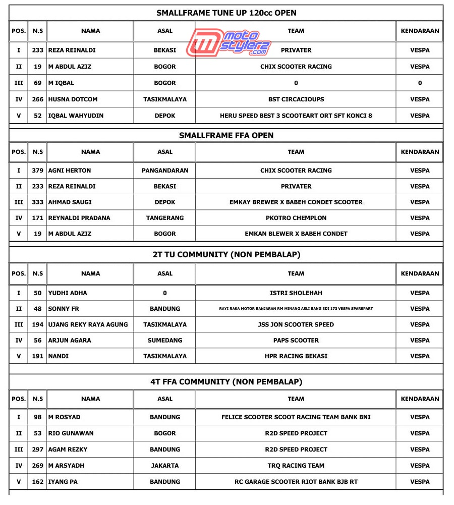 OFFICIAL RESULT-3