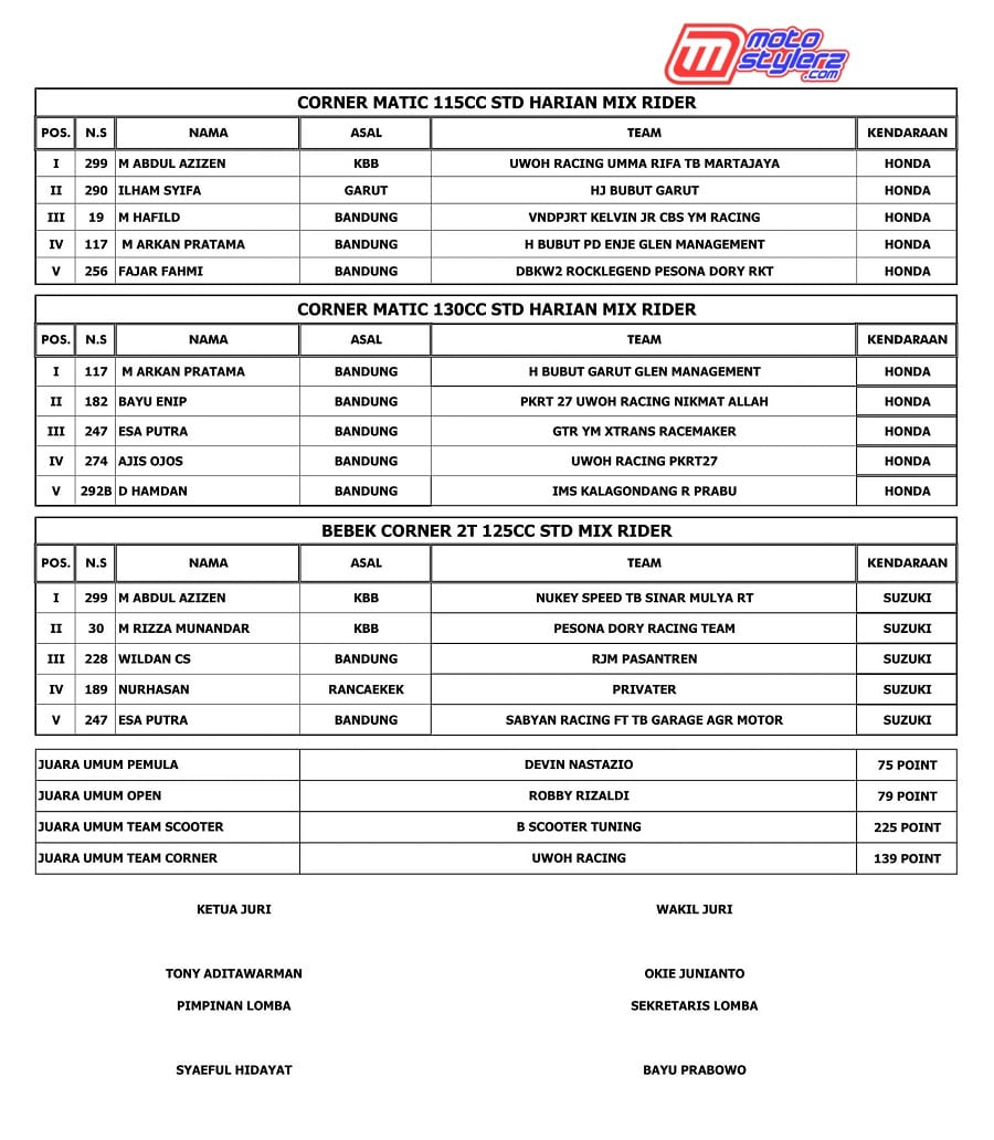 OFFICIAL RESULT-6